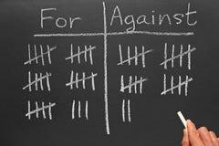 Voti per e contro sopra una lavagna. Fotografie Stock Libere da Diritti