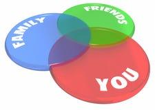 Vous famille Venn Diagram Circles d'amis Photo libre de droits