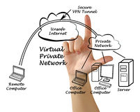 VPN tunnel Royalty Free Stock Photo