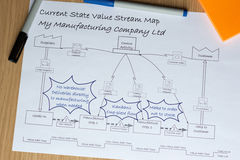 VSM Value Stream Map with Kaizen Improvements. A current state Value Stream Map that has been marked up with Kaizen improvement bursts stock photos