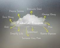 Vue financière de la liberté Concept Photos stock