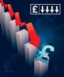 Währungs-Abbruch des britischen Pfunds Stockfotografie