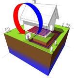 Wärmepumpe/Bodenheizungsdiagramm Stockbilder