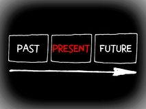 Wörter vorüber, gegenwärtiges und Konzept mit Pfeilen Stockbild
