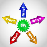 5W, root cause analysis methodology concept. Stock Image