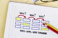 Waarom waarom waarom diagram Stock Afbeeldingen