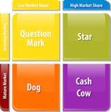 Wachstumsaktiematrixgeschäfts-Diagrammillustration Lizenzfreies Stockfoto