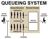 Waiting in line queueing system Royalty Free Stock Photography
