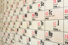 Wall chart of chemical periodic table Royalty Free Stock Photo