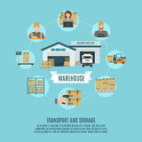 Warehouse facilities concept flat icon poster. Warehouse facilities and workers storing accounting and moving cargo concept flat icons combination poster royalty free illustration