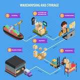 Warehousing And Storage Process Isometric Poster Royalty Free Stock Photo