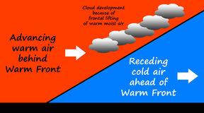 Warm front. Meteorological model of an advancing warm front Stock Photos
