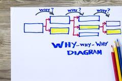 Warum warum warum Diagramm Stockfoto