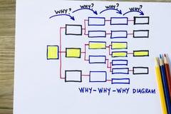 Warum warum warum Diagramm Lizenzfreies Stockbild