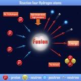 Wasserstoffatome der Reaktions-vier Lizenzfreie Stockfotografie