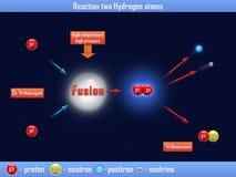 Wasserstoffatome der Reaktions-zwei Stockbilder