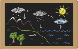 Wasserzyklus lizenzfreie abbildung
