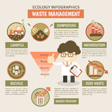 Waste Management Infographics Stock Image