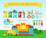Waste recycling infographic concept banner vector illustration. Worker sorting garbage. Truck transporting trash to. Waste recycling infographic concept banner vector illustration