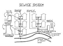 Wastewater treatment scheme. Assembling pvc sewage pipes vector illustration