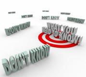 Wat u nodig hebt om 3d Noodzakelijke Woorden te kennen vereiste Informatie Stock Afbeeldingen