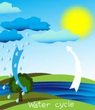 Water cycle Royalty Free Stock Photo