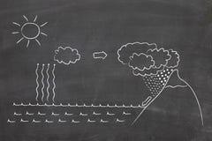 Water cycle diagram. On blackboard Stock Image