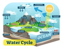Water cycle graphic scheme, vector isometric illustration. Water cycle graphic scheme, vector isometric illustration with water bodies and geological relief Stock Photography