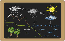 Water cycle royalty free illustration