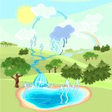 Water cycle. Illustration depicts water cycle in nature Royalty Free Stock Photography
