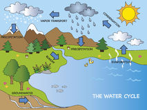 Water cycle. Illustration of funny water cycle stock illustration