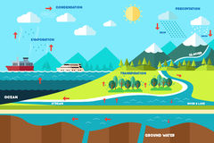 Water cycle illustration. A vector illustration of water cycle illustration royalty free illustration