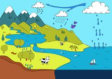 Water cycle, Infographic between land, sea and sky. vector illustration
