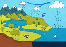Water cycle, Infographic between land, sea and sky. royalty free stock photography