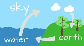 The water cycle in nature Royalty Free Stock Photos