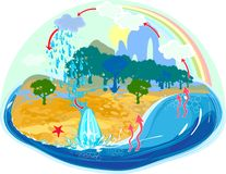 Water cycle in nature Royalty Free Stock Photos