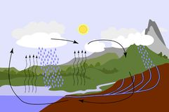 Water cycle in nature vector illustration