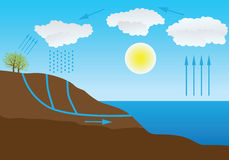 Water cycle in nature. Vector schematic representation of the water cycle in nature Stock Photography