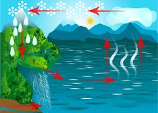 Water cycle. Schematic representation of the  in nature Stock Images