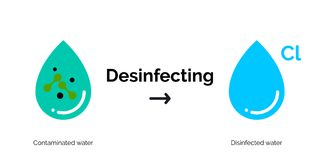 Water disinfection vector purification icons vector illustration