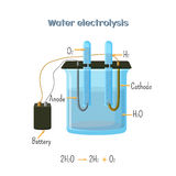 Water electrolysis diagram. Educational chemistry for kids. Source of hydrogen - alternative fuel. Cartoon vector illustration in flat style Royalty Free Stock Photography