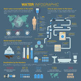 Water or H2O infographic with bar charts Royalty Free Stock Photos