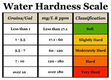 Water hardness. Scale from soft to very hard Royalty Free Stock Images