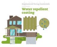 Water Repellent Coating - Engineered Living Material. Engineered Living Materials vector illustration with Water Repellent Coating vector illustration