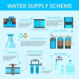Water Supply Infographic Flat Flowchart. Water supply scheme flat flowchart infographic poster with filtration cleaning chemical analysis and distribution blue Stock Images