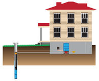 Water System pump. House from the well. Vector illustration Stock Image