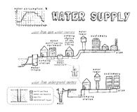Water system and the supply to consumers. vector Royalty Free Stock Photo