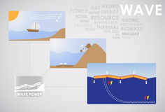 Wave energy Royalty Free Stock Images