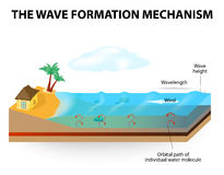 Wave formation mechanism Royalty Free Stock Images