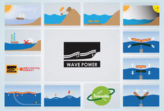 Wave power icon Royalty Free Stock Images